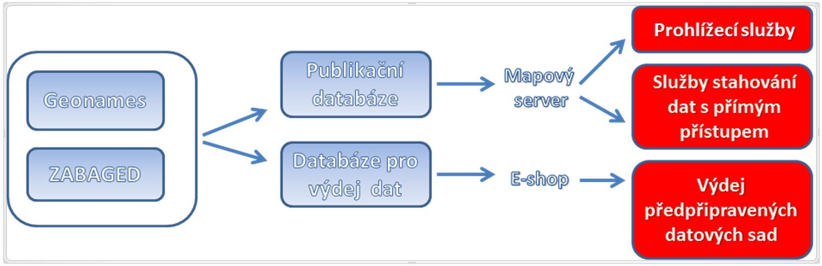 Klíčový datovací model